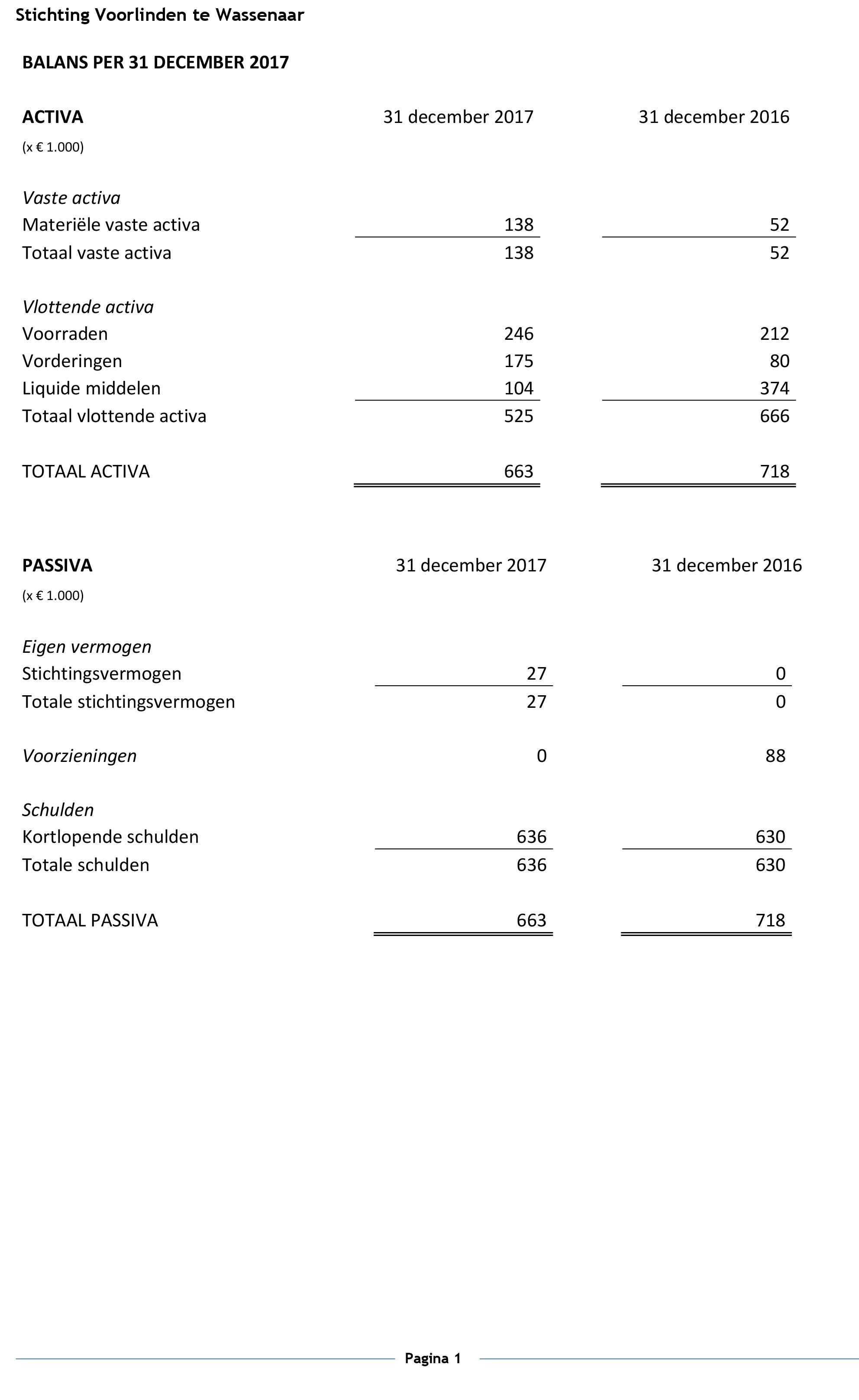 ANBI Cijfers website 2017 30-4-2018-1